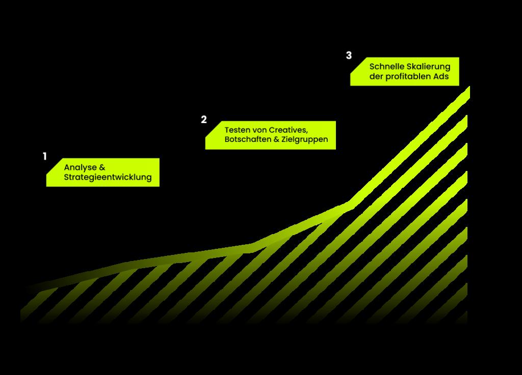 Adcollective Prinzip von bester Facebook Performance Marketing Agentur aus Berlin